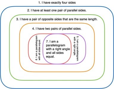 A Lesson Plan Of Sorts For Quadrilaterals Wonder In Mathematics